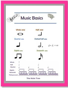 music basics poster