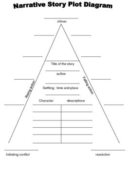narrative story plot diagram