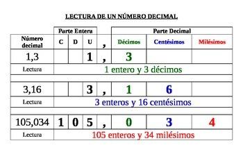 numero decimal