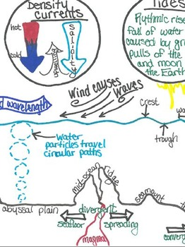 oceanography, ocean motions, and water cylce graphic