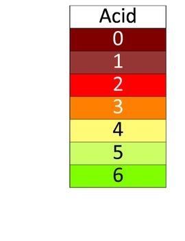 pH Scale Foldable - Acids 0-6