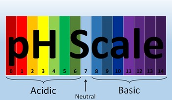 pH Scale Presentation with Guided Notes