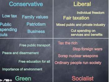 party political ideologies British Politics GCSE CITIZENSHIP 9-1