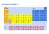 periodic table with you tube video links