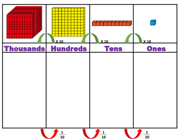place Value chart relationships ten time greater  X10 tabla valor posicional