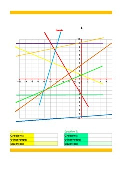 plotting straight lines y = mx + c