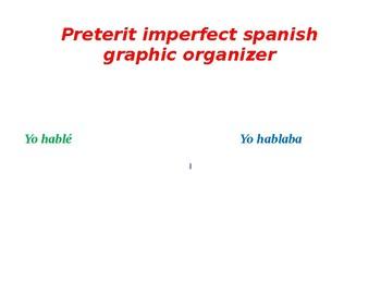 preterite imperfect graphic organizer spanish