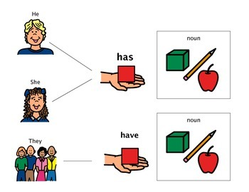 pronoun + possessive noun visual