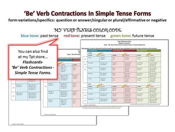 ESL: 'Be' Verb - Simple Tenses - Contractions - Reference Charts