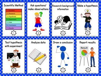 Scientific Method Trading Cards Activities and Word Wall