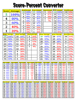 score percent or average converter