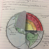 structure of the Earth foldable for interactive notebook