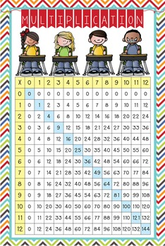 the BRAINY BUNCH - Classroom Decor: Multiplication POSTER