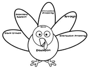 turKEYS to multiplication with multiple strategies; Thanksgiving Turkey Math