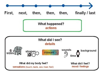 visual support for writing procedures - primary school age