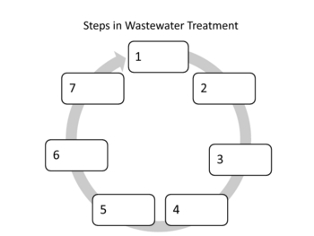 water conservation and wastewater treatment