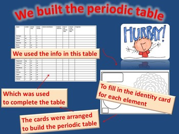 we built the periodic table