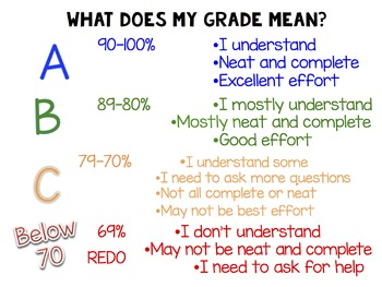 what does my grade mean?