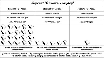 why read 20 minutes a day?