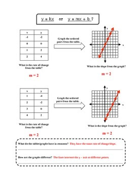 y = kx vs. y = mx + b Guided Notes