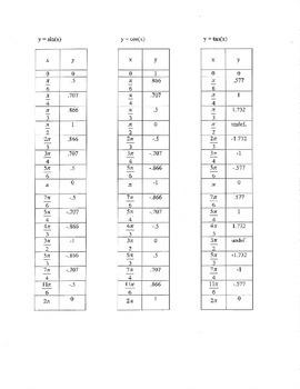 y= sin cos tan sinx cosx tax sin(x) cos(x) tan(x) tables x y