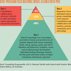 School Counselors for MTSS